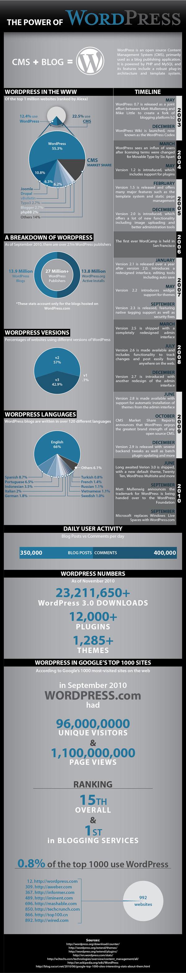 Fancy Anatomy Of A Wordpress Theme Illustration - Anatomy and ...